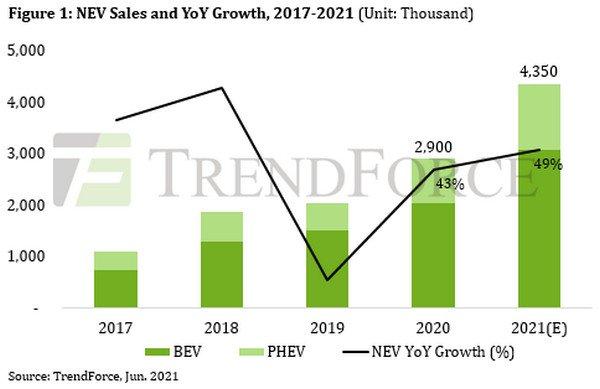 По прогнозам TrendForce, продажи NEV в 2021 году достигнут 4,35 млн штук
