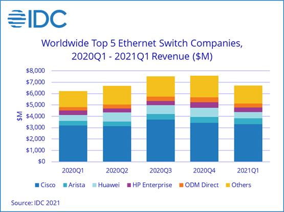 Продажи коммутаторов Ethernet за год выросли на 7,6%