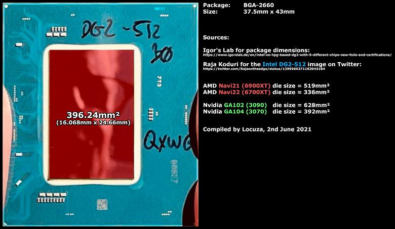 У Intel больше, чем у AMD или Nvidia. GPU DG2-512 оказался крупнее Navi 22 и GA104