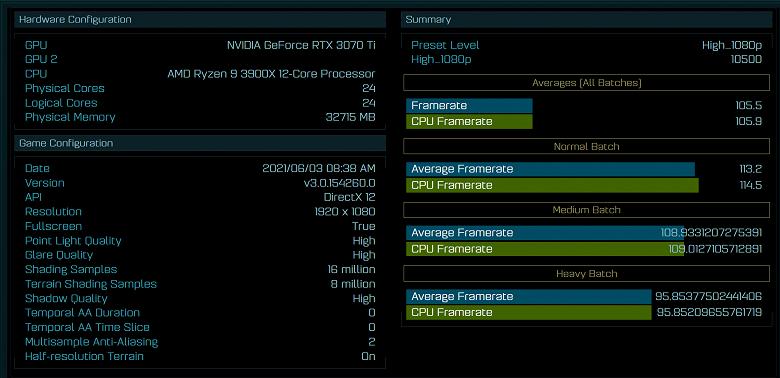 В первом тесте GeForce RTX 3070Ti показала себя почти на уровне RTX 3080