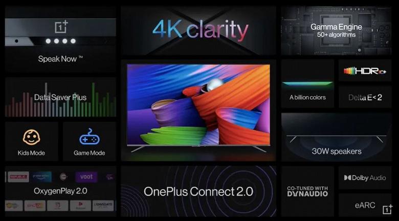Экраны 4К диагональю до 65 дюймов, звук мощностью 30 Вт, Android TV 10 и HDMI 2.1 по цене от 40000 рублей. Представлены телевизоры OnePlus TV U1S