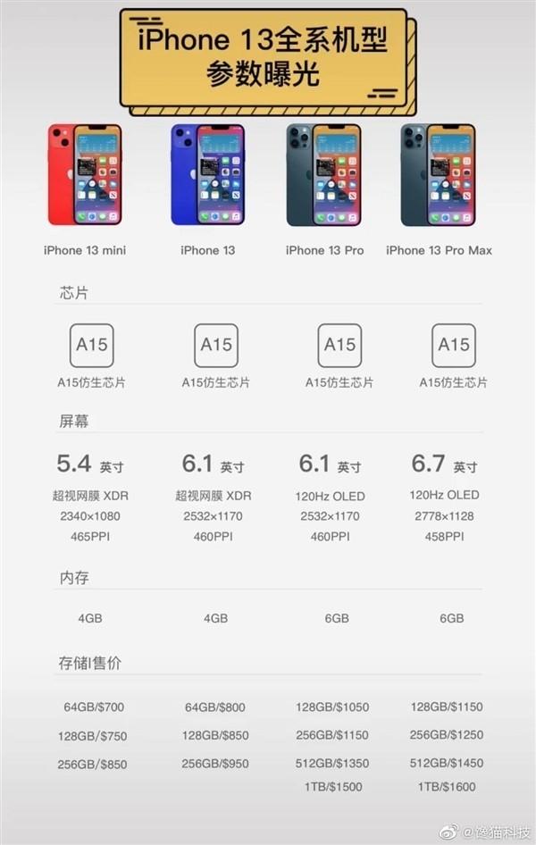 Цены и объёмы памяти всех версий Apple iPhone 13
