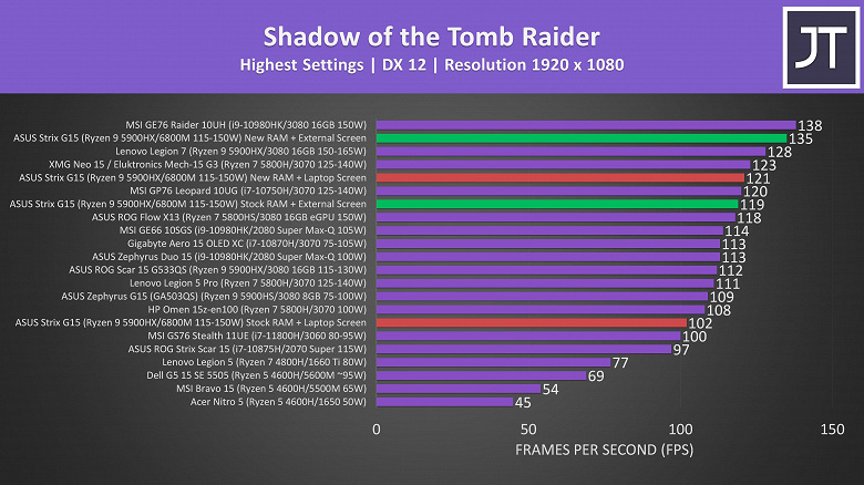 В первых тестах Radeon RX 6800M проигрывает даже RTX 3070, но виновата вовсе не AMD. Решение проблемы есть, но непростое