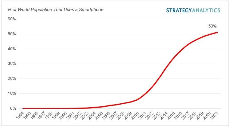 Смартфонами обзавелась половина человечества