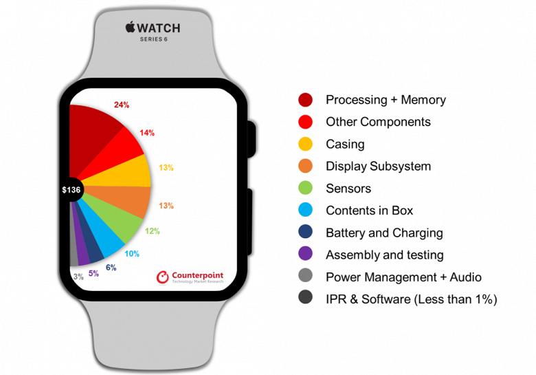 Стоимость производства Apple Watch 6 оказалась в разы ниже рыночной цены часов