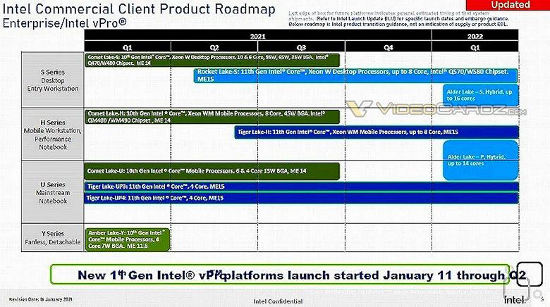 В планах Intel выход мобильных и настольных процессоров Alder Lake с поддержкой vPro намечен на первый квартал 2022 года
