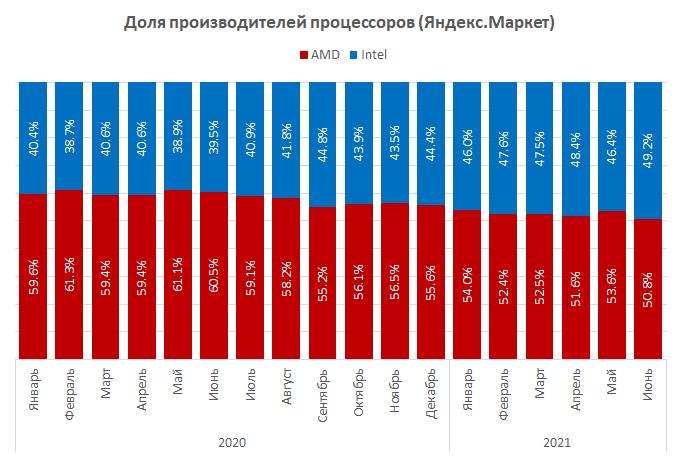 Парадоксы российского рынка процессоров: у Intel – самая большая доля за три года, но абсолютное большинство в Топ-10 – у процессоров AMD