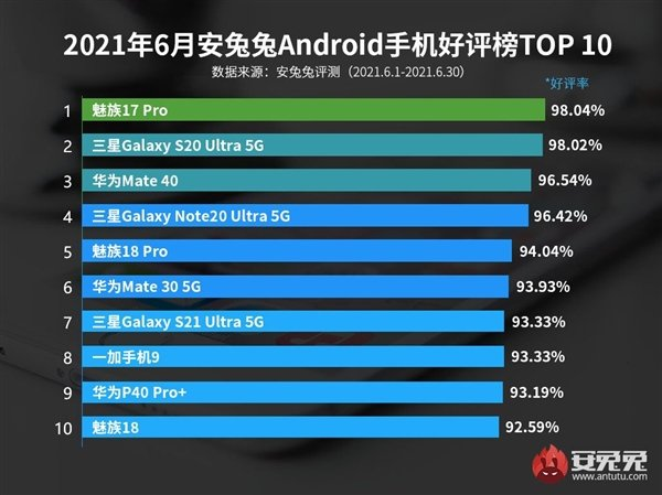 Самыми популярными Android-смартфонами оказались прошлогодние Meizu 17 Pro, Samsung Galaxy S20 Ultra и Huawei Mate 40