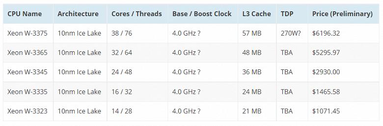 У Apple пока не получится полностью отказаться от процессоров Intel? Обновлённому Mac Pro приписывают 10-нанометровые CPU Xeon W-3300