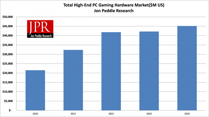 JPR предупреждает, что долгосрочный рост рынка игровых аппаратных средств зависит от доступности этой продукции для массового потребителя