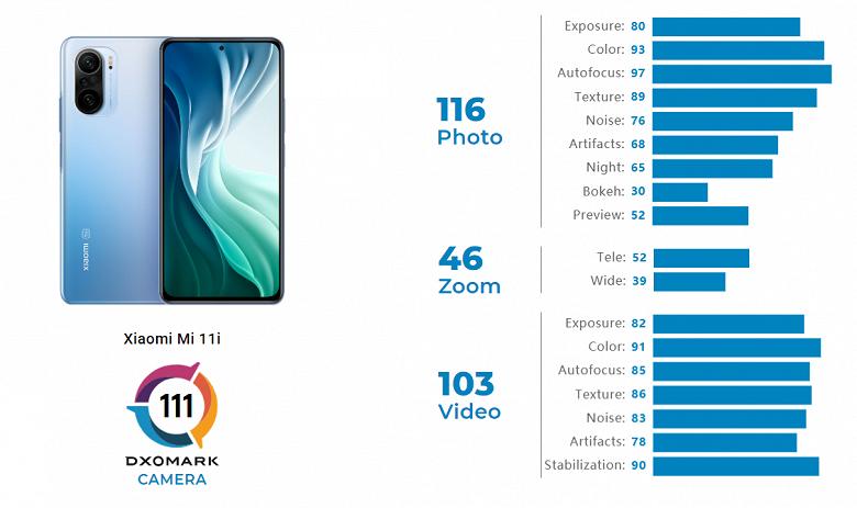 XiaomiMi11iфотографирует лучше, чем его китайская копия RedmiK40 Pro+. Тест DxOMark показывает, где кроются отличия