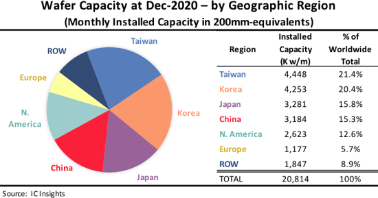 На Тайване сосредоточено 21,4% мирового производства полупроводниковой продукции