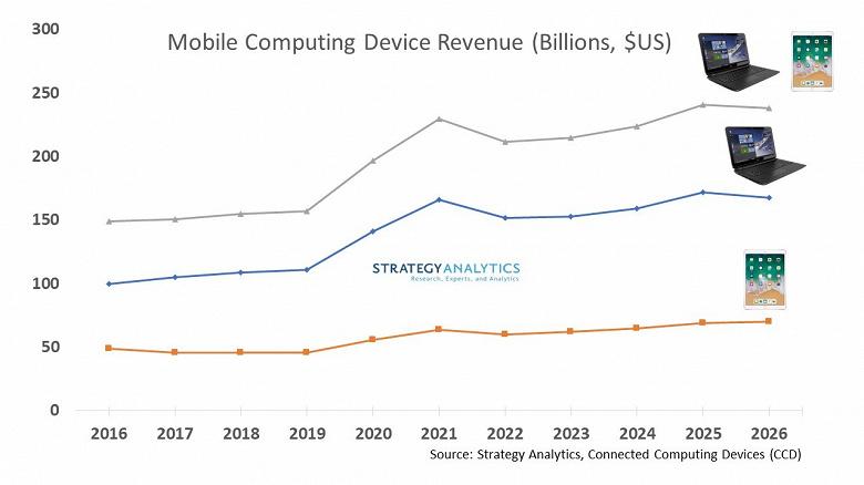 Продажи планшетов и ноутбуков в прошлом году выросли на 25%, а в этом году вырастут на 17%