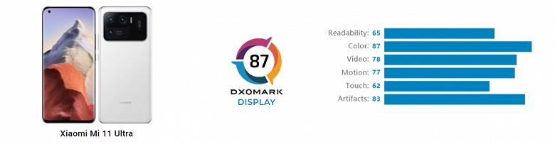Лучший в мире камерофон оснащён не лучшим экраном. Специалисты DxOMark оценили дисплей XiaomiMi11 Ultra