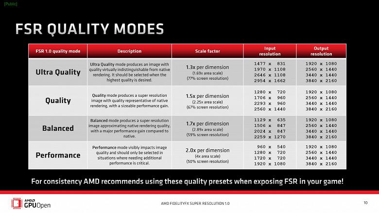 Вот чем AMD FSR лучше Nvidia DLSS. Технология стала доступна для всех желающих