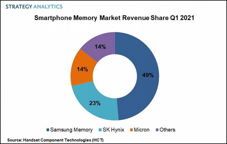 В первом квартале компания Samsung заняла почти половину рынка памяти для смартфонов
