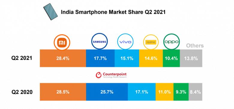 OnePlus обошла Apple и стала лидером премиального сегмента смартфонов в Индии. Но ультрапремиальный сегмент всё равно за купертинцами