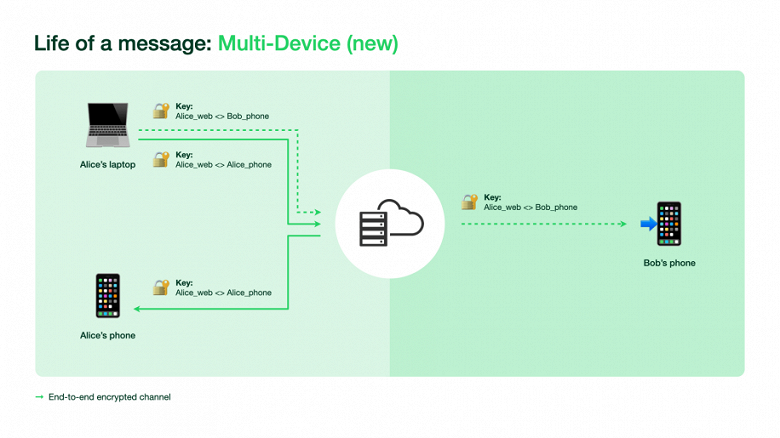 WhatsApp opens testing of work on multiple devices - how to join and what are the restrictions