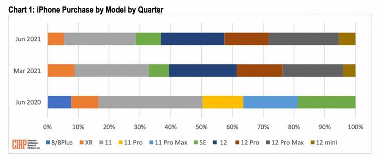 Apple удалось убедить покупателей приобретать самый дорогой iPhone. iPhone 12 Pro Max стал самым популярным смартфоном Apple