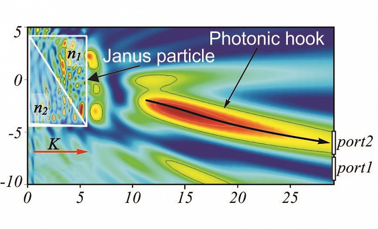 Специалисты из Томского политехнического университета вместе с британскими учеными предложили новый оптический переключатель