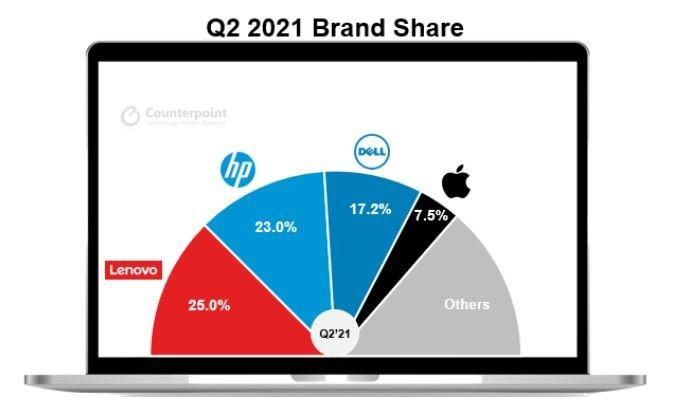 Мировые поставки ПК во втором квартале 2021 года увеличились на 15%, продажи Apple Mac оказались рекордно высоки