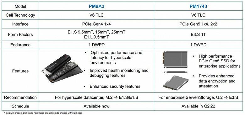 Твердотельный накопитель Samsung PM1743 с интерфейсом PCIe 5.0 выйдет во втором квартале 2022 года