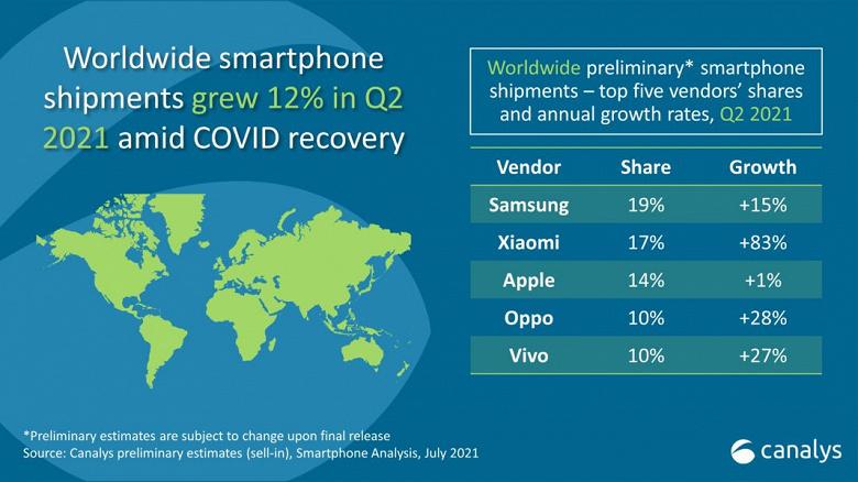 Xiaomi обогнала Apple и стала второй по величине компанией-производителем смартфонов в мире