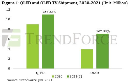 По прогнозам TrendForce, поставки телевизоров с экранами QLED и OLED в этом году будут рекордно высоки
