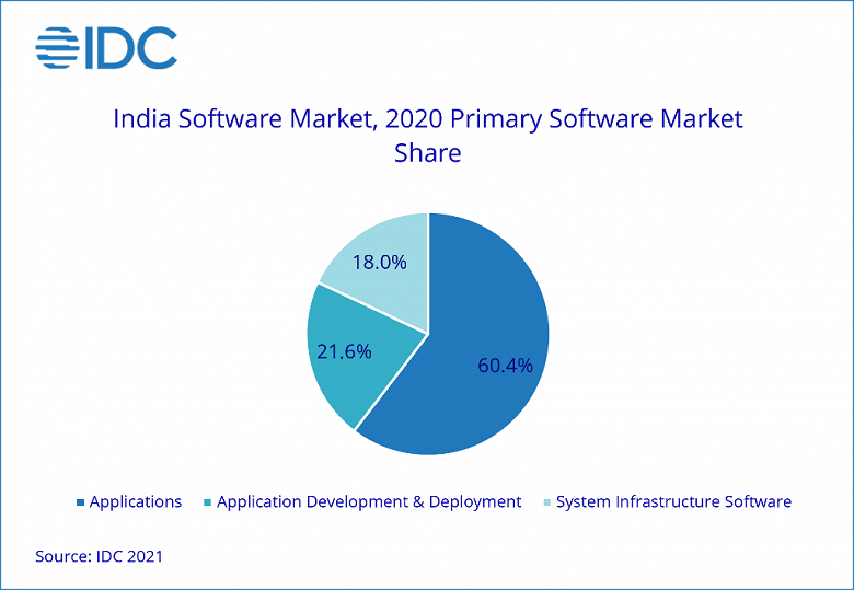 Indian software market revenue to hit $ 7.6 billion this year
