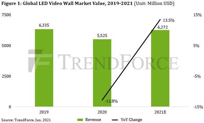 Светодиодных видеостен в этом году будет продано на 6,27 млрд долларов