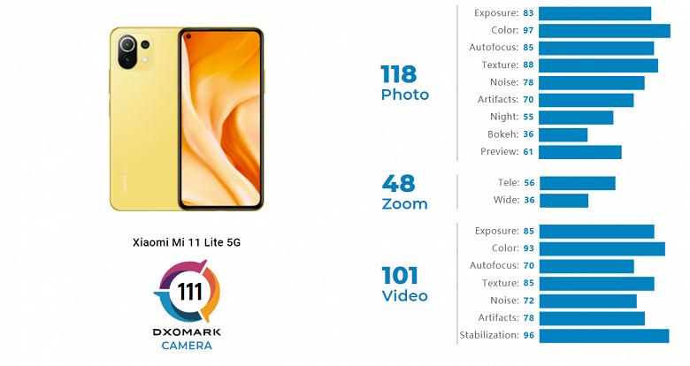 XiaomiMi11 Lite 5G — лучший в своём классе. Специалисты DxOMark оценили камеру смартфона