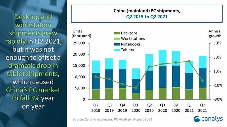 Продажи рабочих станций в Китае за год выросли на 77%