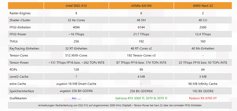 Топовая видеокарта Intel Arc Alchemistдействительно сможет тягаться с GeForce RTX 3070 Ti? Технически у неё есть такой потенциал
