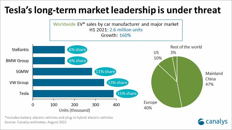Мировые продажи электромобилей в первом полугодии выросли на 160%