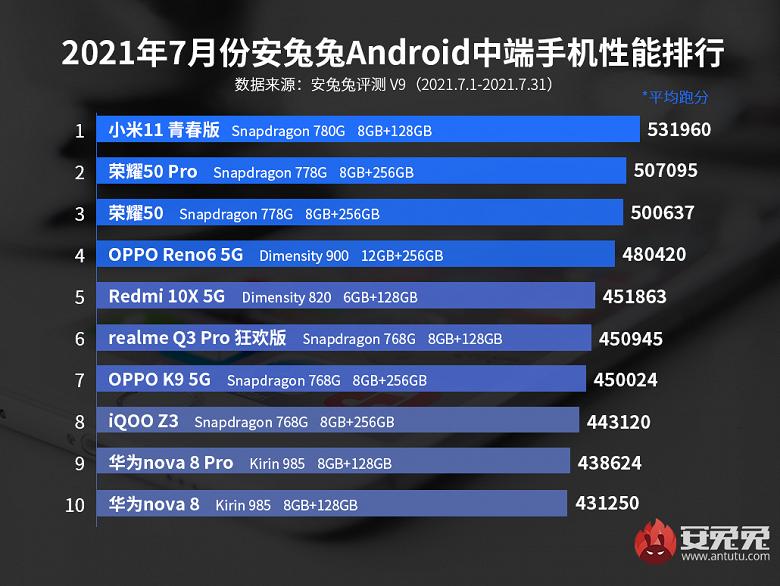 Определились новые короли в рейтинге самых производительных недорогих смартфонов Android по версии AnTuTu