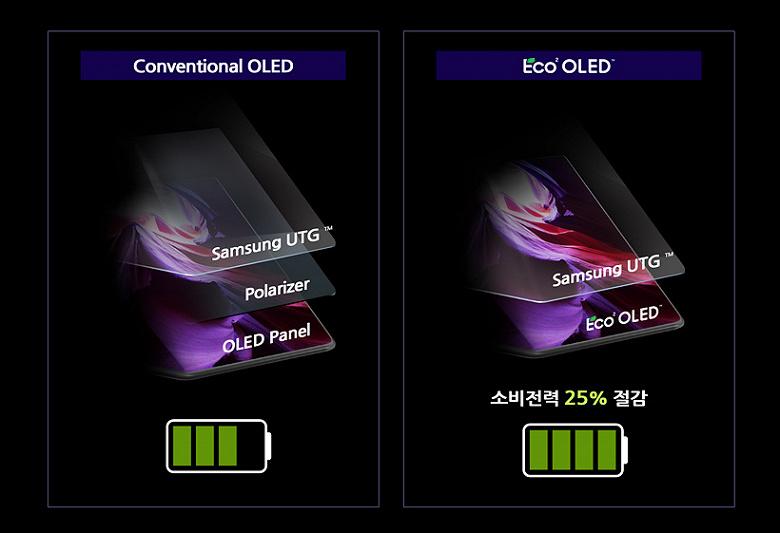 Оказалось, что Samsung Galaxy Z Fold3 получил уникальную панель OLED, аналогов которой на рынке нет