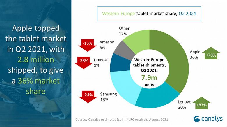 Продажи планшетов в Западной Европе выросли на 18%, лидером рынка является Apple