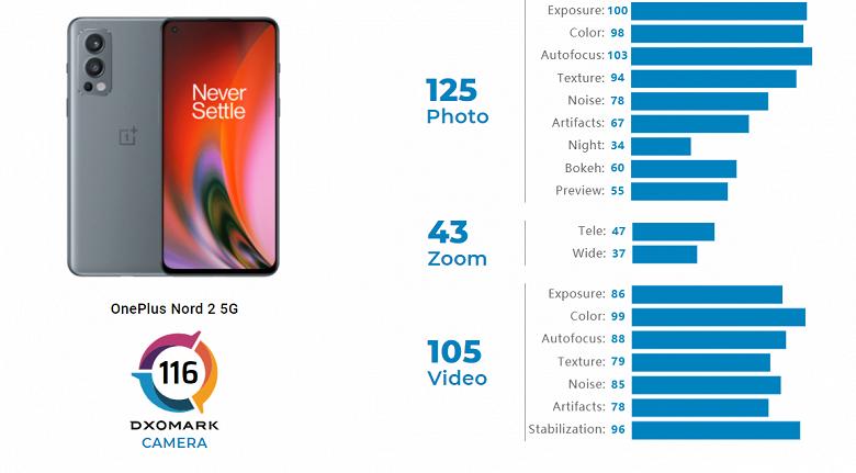 На что способен топовый датчик в 400-долларовом смартфоне. Главная камера OnePlus Nord 2 выступает на уровне Xiaomi Mi 11 и Galaxy Note 20 Ultra