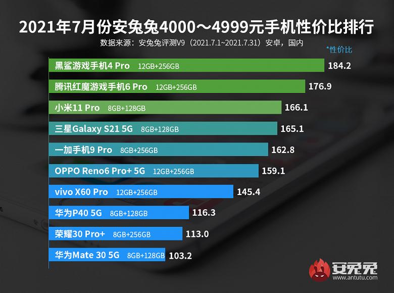 Лучшие смартфоны Android по соотношению цены и производительности. Redmi и Xiaomi снова воцарились в рейтинге AnTuTu