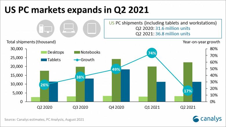 По подсчетам Canalys, Samsung удалось нарастить продажи ПК в США на 51%
