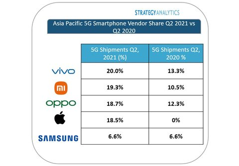 Компания Vivo впервые стала ведущим поставщиком смартфонов 5G в Азиатско-Тихоокеанском регионе