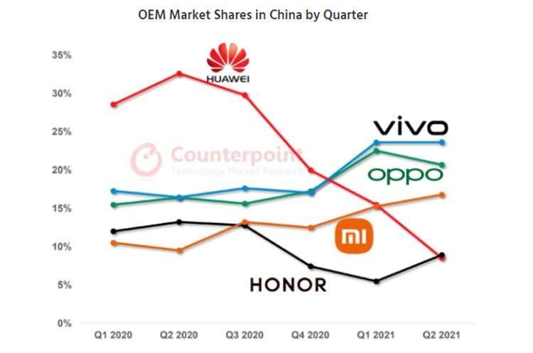 Vivo стала лидером рынка смартфонов в Китае, Xiaomi занимает третье место