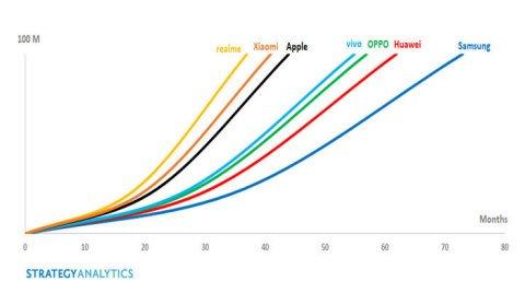 Быстрее, чем Apple, Samsung, Nokia, Huawei, Xiaomi: Realme поставила рекорд и стала самым быстрорастущим брендом смартфонов в мире