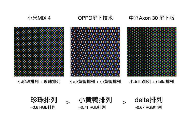 Xiaomi Mi Mix 4 будет оснащён лучшей подэкранной камерой на рынке. Сравнительные фото экранов от Ice Universe