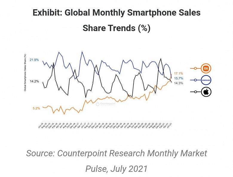 Xiaomi обошла Samsung и возглавила мировой рынок смартфонов