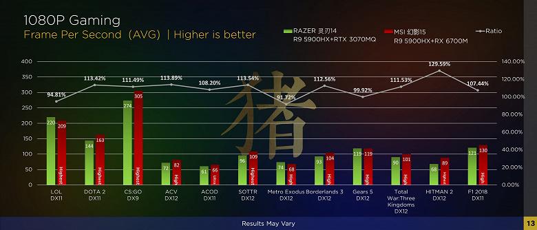 Мобильная Radeon RX 6700M впервые сразилась в GeForce RTX 3070 во множестве игр. Появилось большое сравнение производительности
