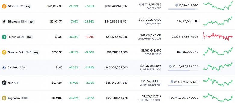 Главные криптовалюты продолжают расти. Bitcoin уже дороже 43500 долларов, а Ethereum скоро будет штурмовать отметку в 3000 долларов