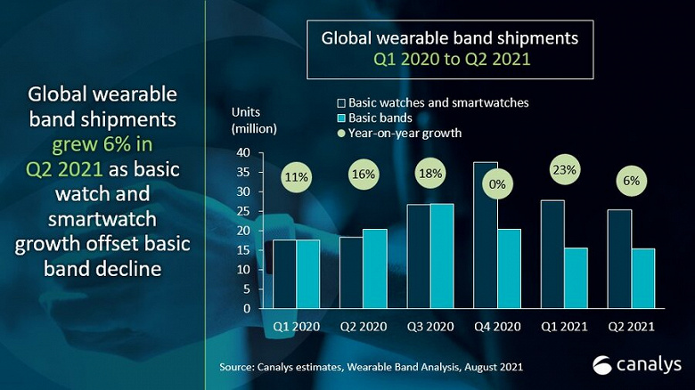 According to the results of the second quarter of 2021, Xiaomi is the market leader for smart bracelets and watches