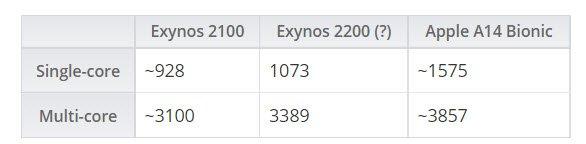 SoC Exynos 2200 сильно уступила по производительности прошлогодней Apple A14 Bionic и недалеко ушла от Exynos 2100