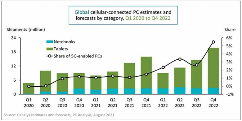 Продажи ноутбуков с сотовыми модемами в первом полугодии утроились